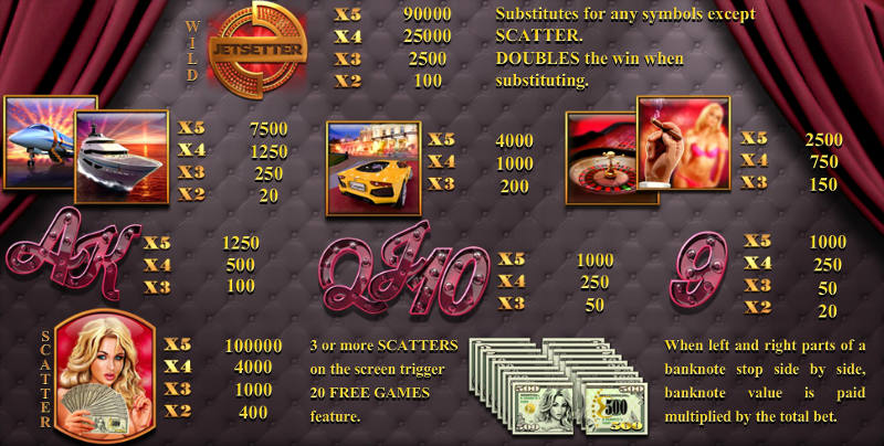 jetsetter-endorphina-slot-game-payout-table